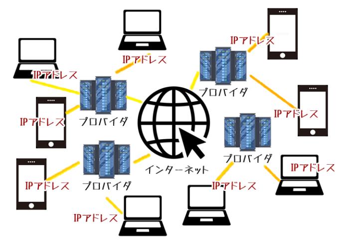 インターネットのデータのやり取りは「IPアドレス」を使ってる