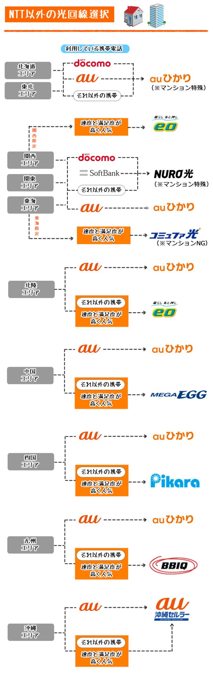 都道府県別NTT以外の光回線比較表