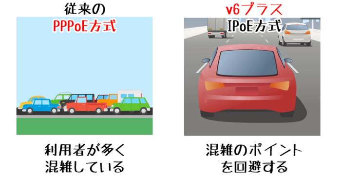 v6プラスとPPPoE方式の違い