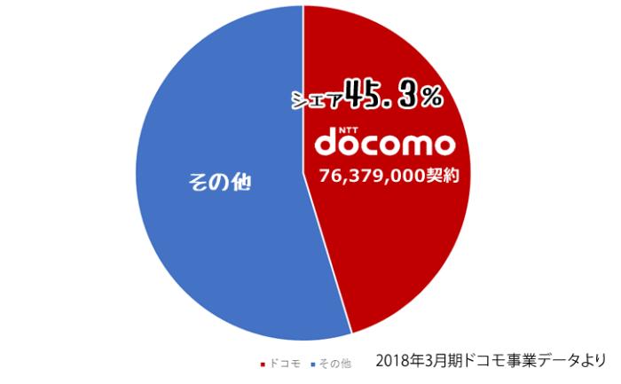 ドコモのユーザー2018年3月