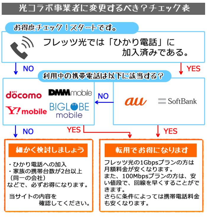 光コラボ事業者に変更するべき?チェック表