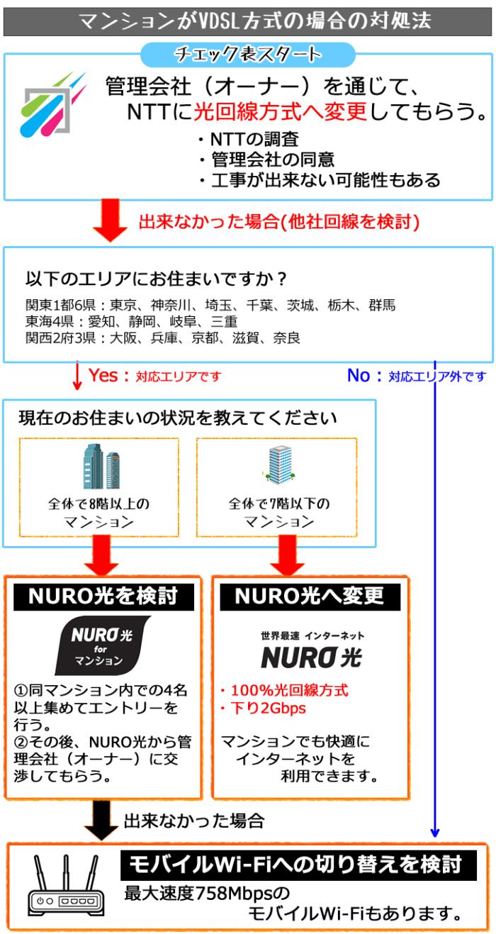 マンションがVDSL方式の場合の対処法