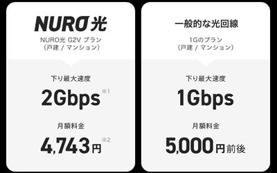 NURO光は回線速度が他社よりも圧倒的に速い